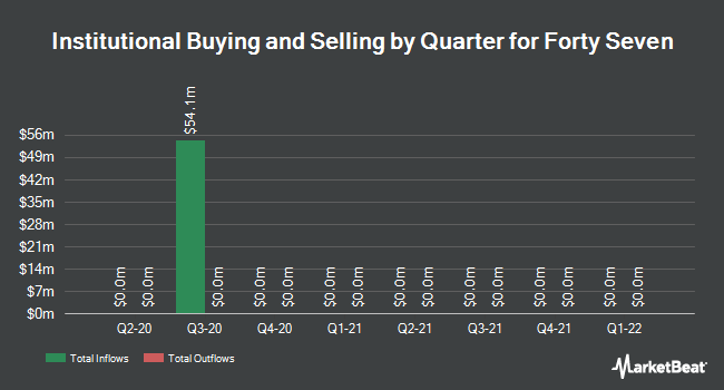 Institutional Ownership by Quarter for Forty Seven (NASDAQ:FTSV)