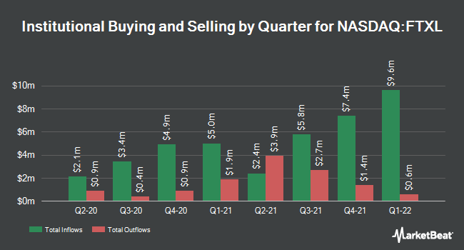 Institutional Ownership by Quarter for First Trust Nasdaq Semiconductor ETF (NASDAQ:FTXL)