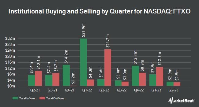 Institutional Ownership by Quarter for First Trust Nasdaq Bank ETF (NASDAQ:FTXO)
