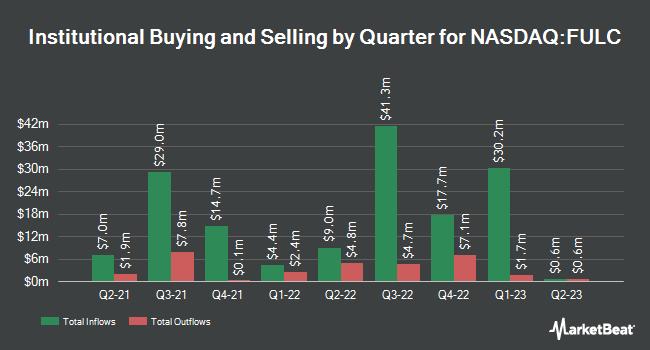 Institutional Ownership by Quarter for Fulcrum Therapeutics (NASDAQ:FULC)