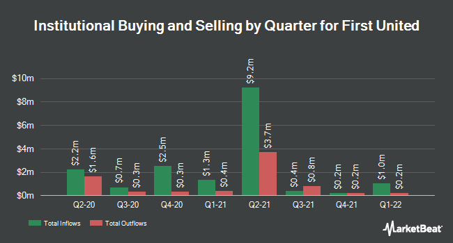 Institutional Ownership by Quarter for First United (NASDAQ:FUNC)