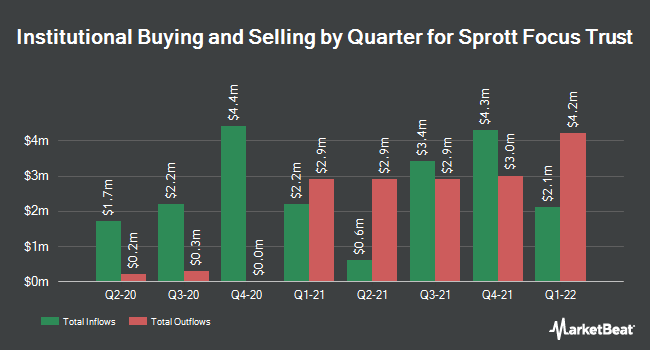 Institutional Ownership by Quarter for SPROTT FOCUS TR (NASDAQ:FUND)