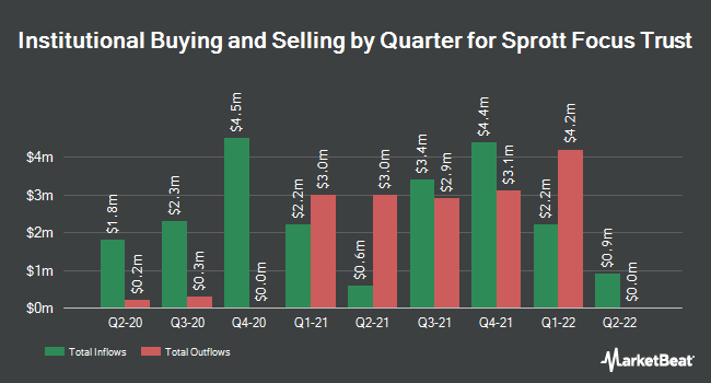 Institutional Ownership by Quarter for Sprott Focus Trust (NASDAQ:FUND)