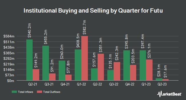 Institutional Ownership by Quarter for Futu (NASDAQ:FUTU)