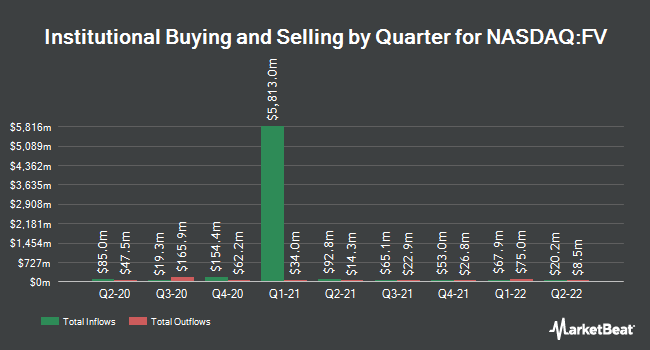 Institutional Ownership by Quarter for First Trust Dorsey Wright Focus 5 ETF (NASDAQ:FV)