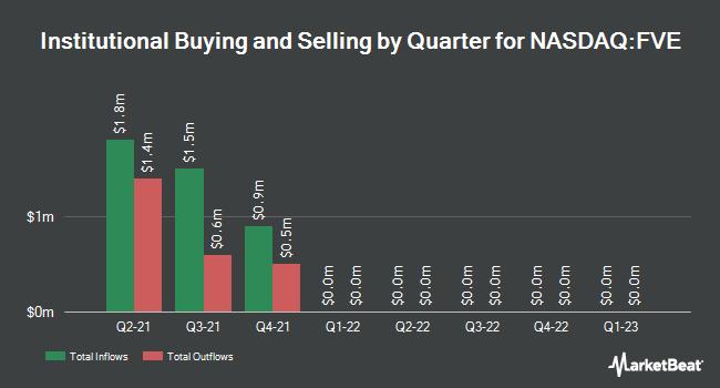 Institutional Ownership by Quarter for Five Star Senior Living (NASDAQ:FVE)