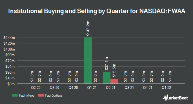 Institutional Ownership by Quarter for Fifth Wall Acquisition Corp. I (NASDAQ:FWAA)