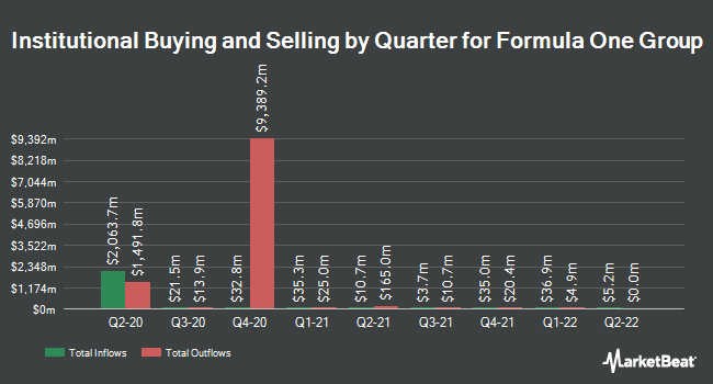 Institutional Ownership by Quarter for Liberty Media Formula One Series C (NASDAQ:FWONK)