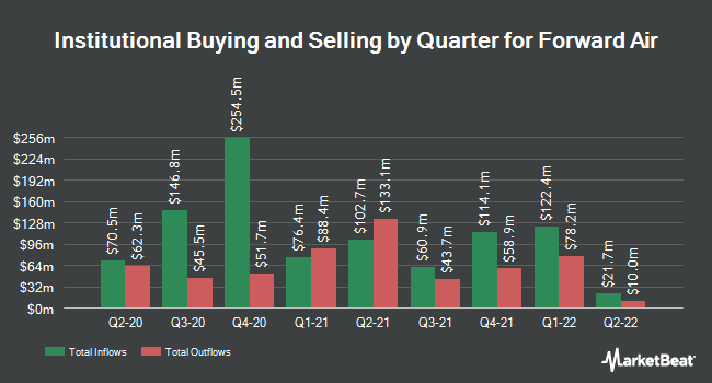 Institutional Ownership by Quarter for Forward Air (NASDAQ:FWRD)