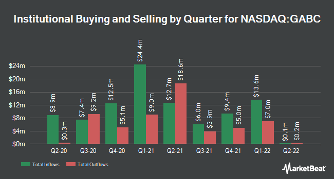 Institutional Ownership by Quarter for German American Bancorp (NASDAQ:GABC)