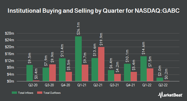 Institutional Ownership by Quarter for German American Bancorp. (NASDAQ:GABC)