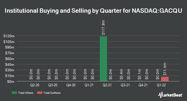 Institutional Ownership by Quarter for Global Consumer Acquisition Corp. Unit (NASDAQ:GACQU)