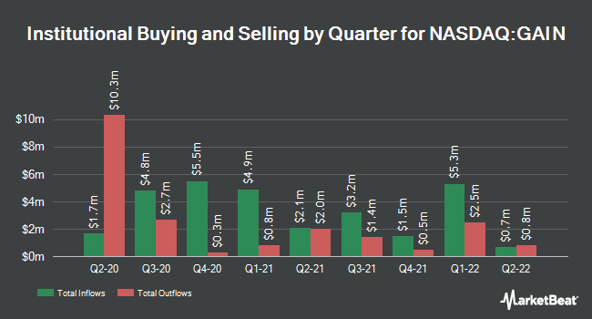 Institutional Ownership by Quarter for Gladstone Investment (NASDAQ:GAIN)