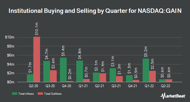 Institutional Ownership by Quarter for Gladstone Investment Corporation (NASDAQ:GAIN)