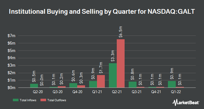 Institutional Ownership by Quarter for Galectin Therapeutics (NASDAQ:GALT)