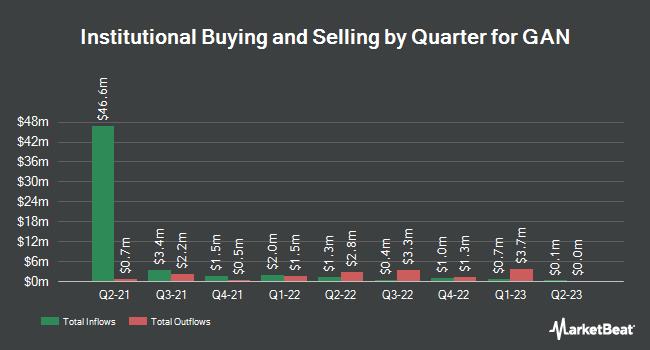 Institutional Ownership by Quarter for GAN (NASDAQ:GAN)