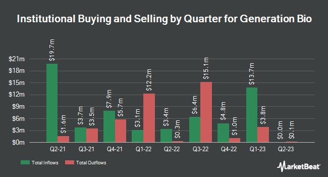 Institutional Ownership by Quarter for Generation Bio (NASDAQ:GBIO)
