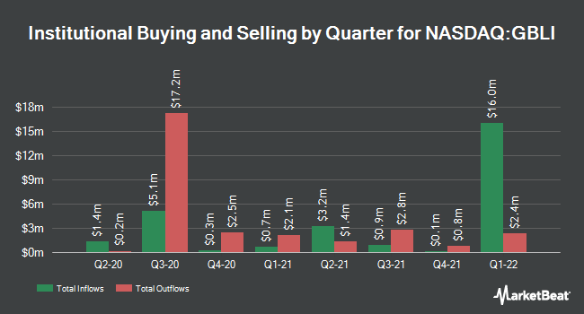 Institutional Ownership by Quarter for Global Indemnity (NASDAQ:GBLI)