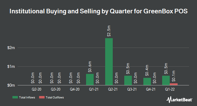 Institutional Ownership by Quarter for GreenBox POS (NASDAQ:GBOX)