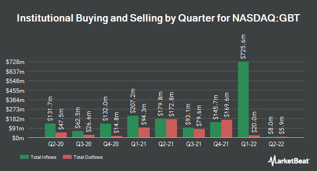 Institutional Ownership by Quarter for Global Blood Therapeutics (NASDAQ:GBT)