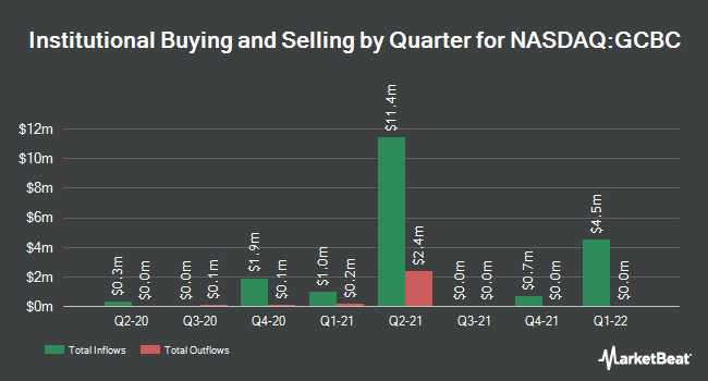 Institutional Ownership by Quarter for Greene County Bancorp (NASDAQ:GCBC)