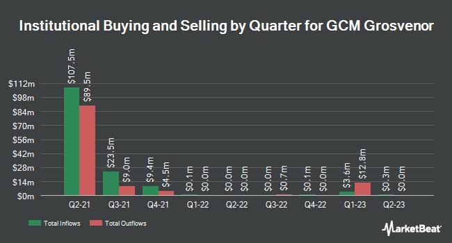 Institutional Ownership by Quarter for GCM Grosvenor (NASDAQ:GCMG)