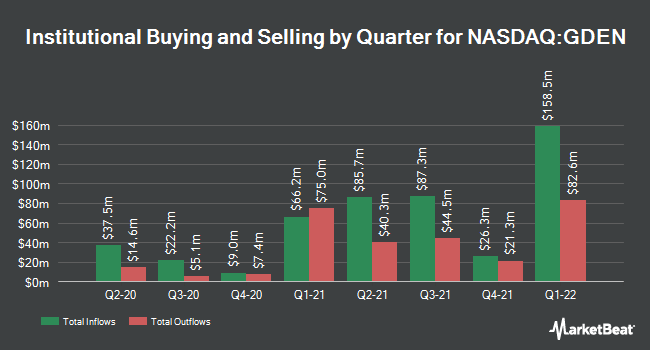 Institutional Ownership by Quarter for Golden Entertainment (NASDAQ:GDEN)