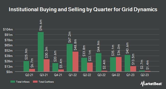 Institutional Ownership by Quarter for Grid Dynamics (NASDAQ:GDYN)