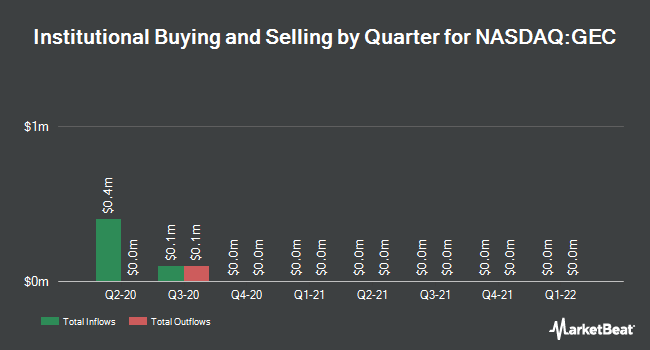 Institutional Ownership by Quarter for Great Elm Capital Group (NASDAQ:GEC)