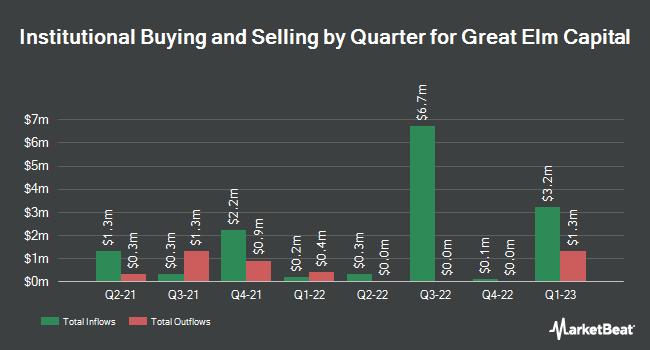 Insider Trading History for Great Elm Capital (NASDAQ:GECC)