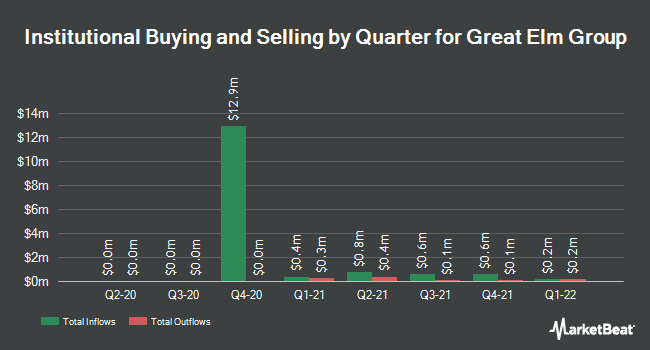 Institutional Ownership by Quarter for Great Elm Group (NASDAQ:GEG)