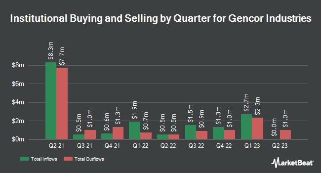 Insider Trading History for Gencor Industries (NASDAQ:GENC)