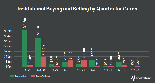 Institutional Ownership by Quarter for Geron Corporation (NASDAQ:GERN)