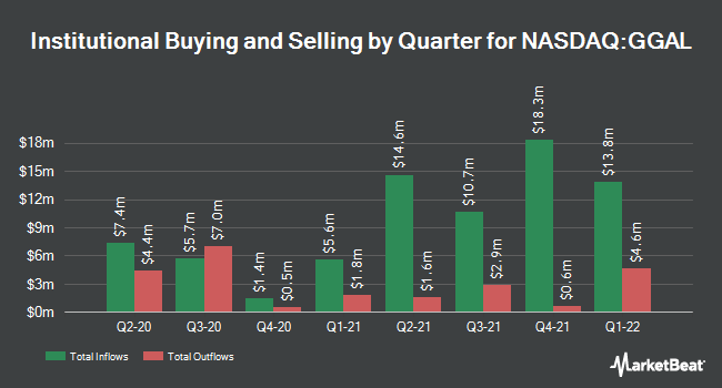 Institutional Ownership by Quarter for Grupo Financiero Galicia (NASDAQ:GGAL)