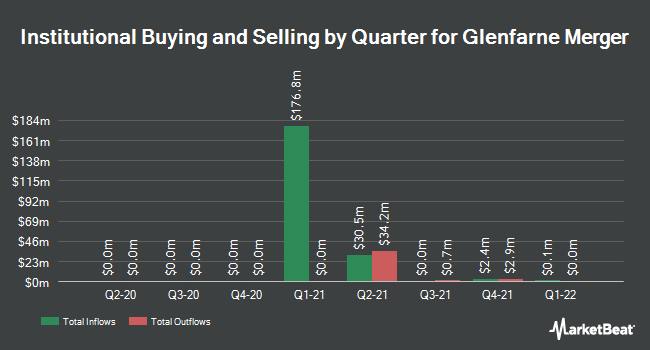 Institutional Ownership by Quarter for Glenfarne Merger (NASDAQ:GGMCU)
