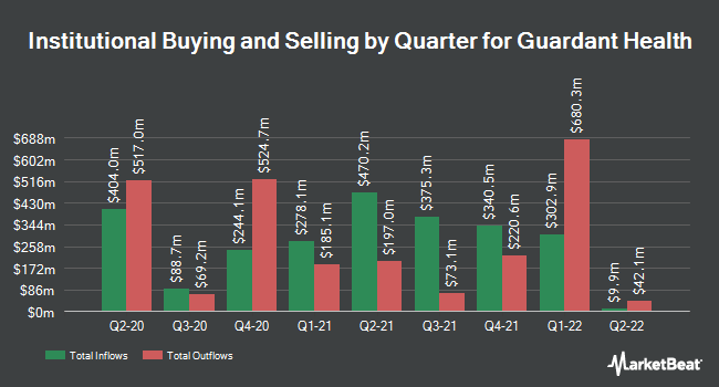 Institutional Ownership by Quarter for Guardant Health (NASDAQ:GH)