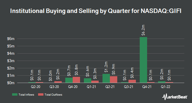 Institutional Ownership by Quarter for Gulf Island Fabrication (NASDAQ:GIFI)