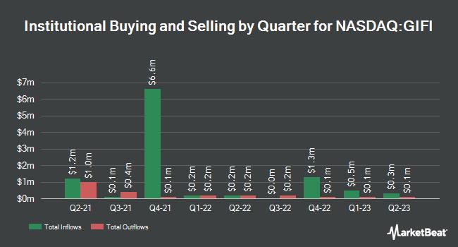 Institutional Ownership by Quarter for Gulf Island Fabrication (NASDAQ:GIFI)