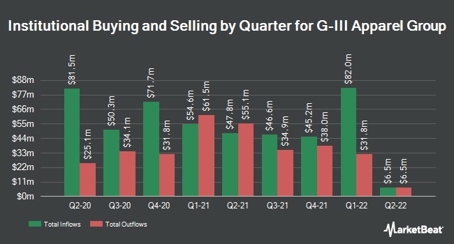 Institutional Ownership by Quarter for G-III Apparel Group (NASDAQ:GIII)