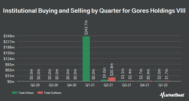 Institutional Ownership by Quarter for Gores Holdings VIII (NASDAQ:GIIXU)