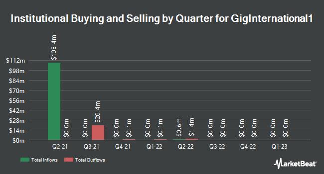 Institutional Ownership by Quarter for GigInternational1 (NASDAQ:GIWWU)