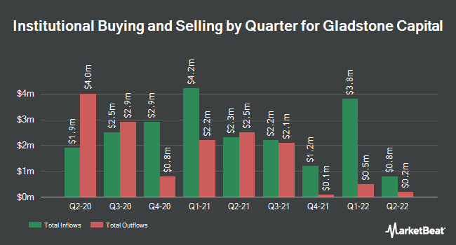 Institutional Ownership by Quarter for Gladstone Capital Corporation (NASDAQ:GLAD)