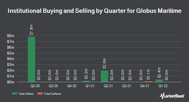 Institutional Ownership by Quarter for Globus Maritime (NASDAQ:GLBS)