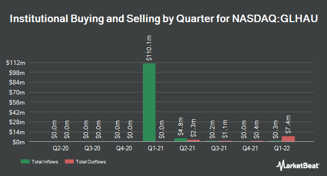 Institutional Ownership by Quarter for Glass Houses Acquisition (NASDAQ:GLHAU)