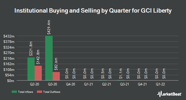 Institutional Ownership by Quarter for GCI Liberty (NASDAQ:GLIBA)