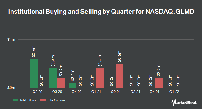 Institutional Ownership by Quarter for Galmed Pharmaceuticals (NASDAQ:GLMD)