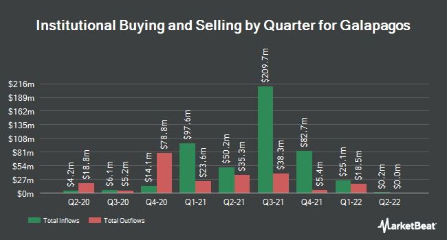 Institutional Ownership by Quarter for Galapagos NV (NASDAQ:GLPG)