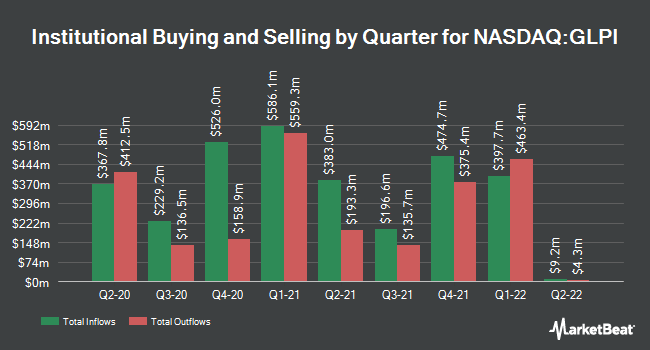 Institutional Ownership by Quarter for Gaming and Leisure Properties (NASDAQ:GLPI)