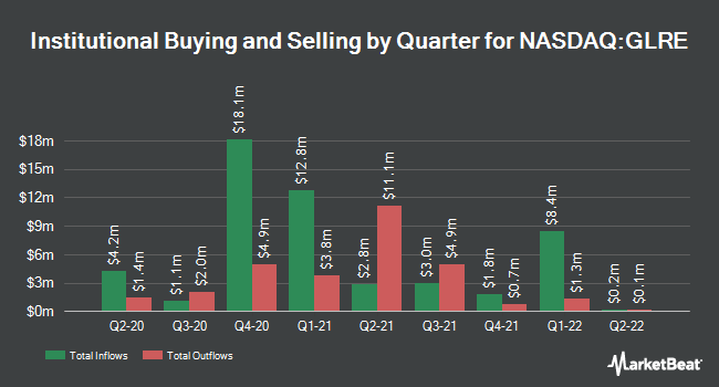 Institutional Ownership by Quarter for Greenlight Capital Re (NASDAQ:GLRE)