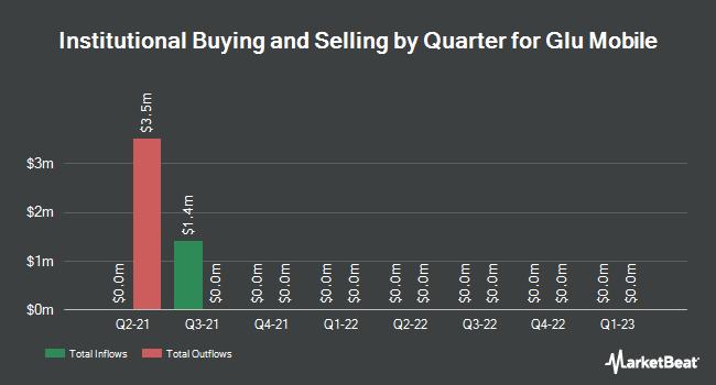 Insider Trading History for Glu Mobile (NASDAQ:GLUU)